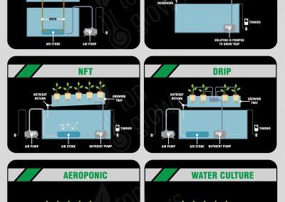 6 major types of hydroponic grow kits