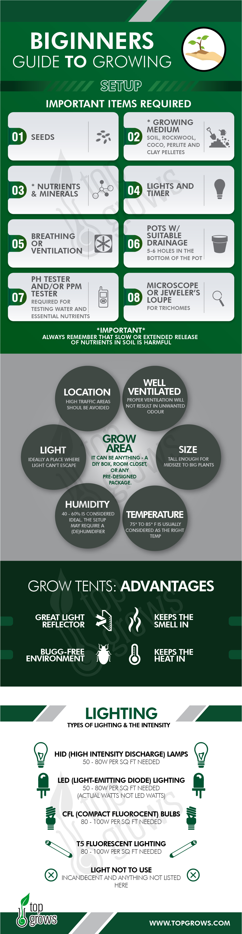Beginers Guide to Growing Setup - Infographic
