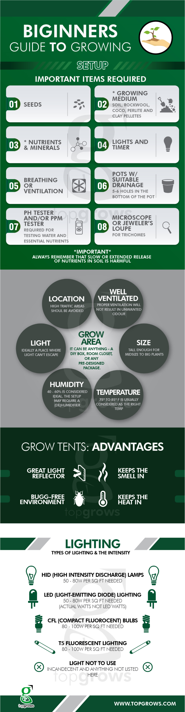 Indoor Growing Set-up Infographic