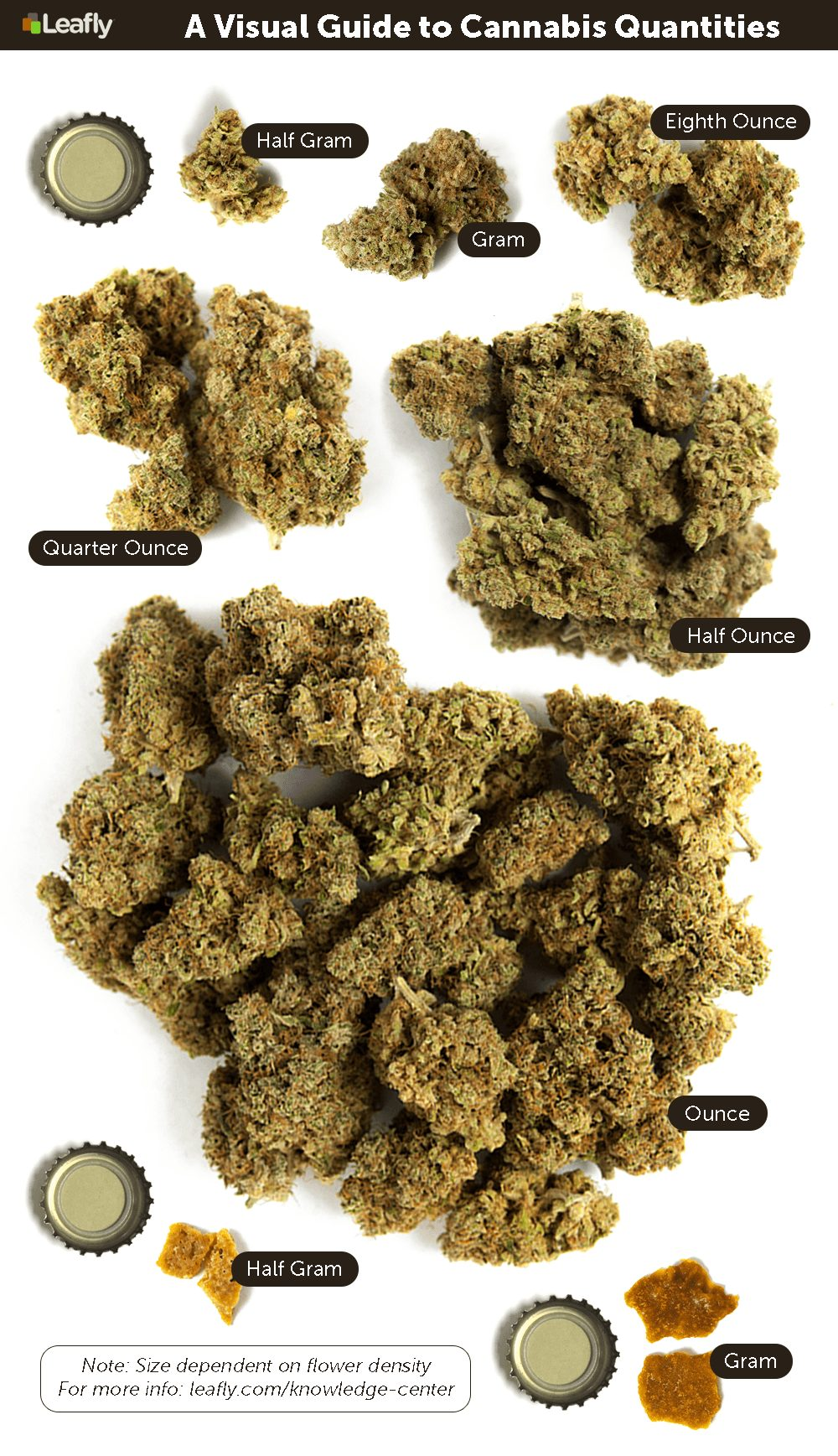 visual guide for weed quantities